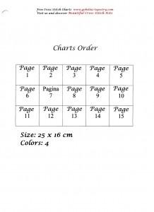 charts order